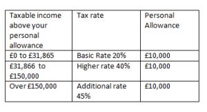 current tax rates